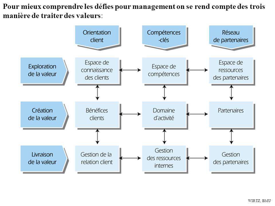 WIRTZ, BMU Technologie et innovations Entreprise et management du change Management des marchés et marketing Pour mieux comprendre les défies pour man
