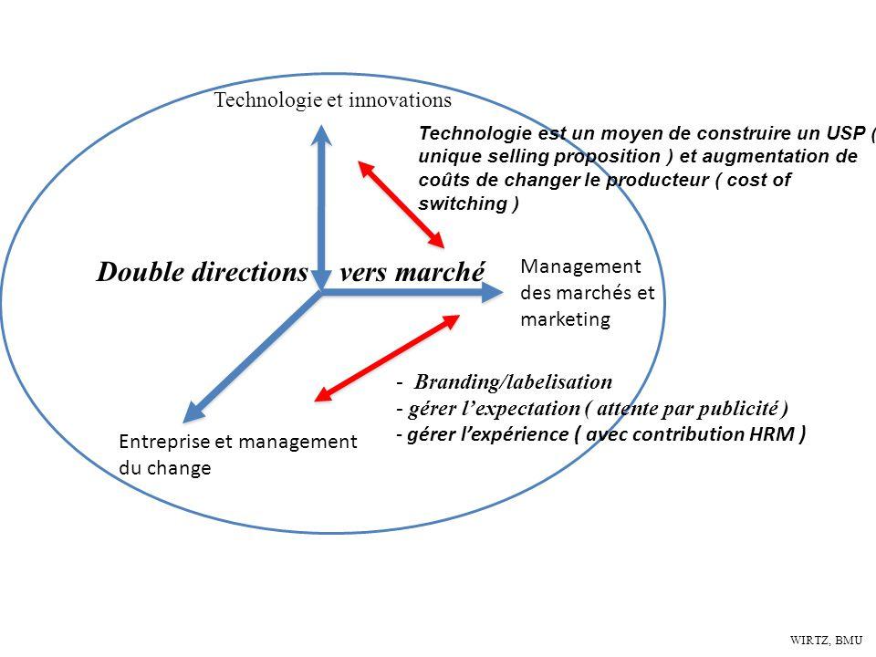 WIRTZ, BMU Technologie et innovations Entreprise et management du change Management des marchés et marketing - Branding/labelisation - gérer lexpectat