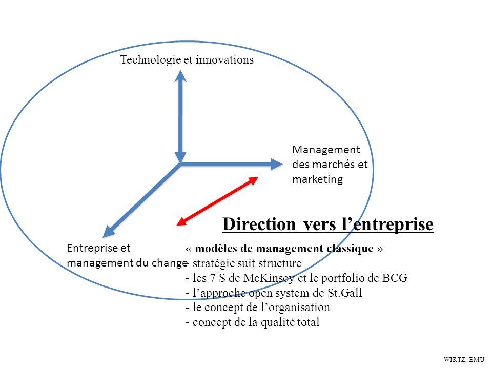WIRTZ, BMU Technologie et innovations Entreprise et management du change Management des marchés et marketing Direction vers lentreprise « modèles de m