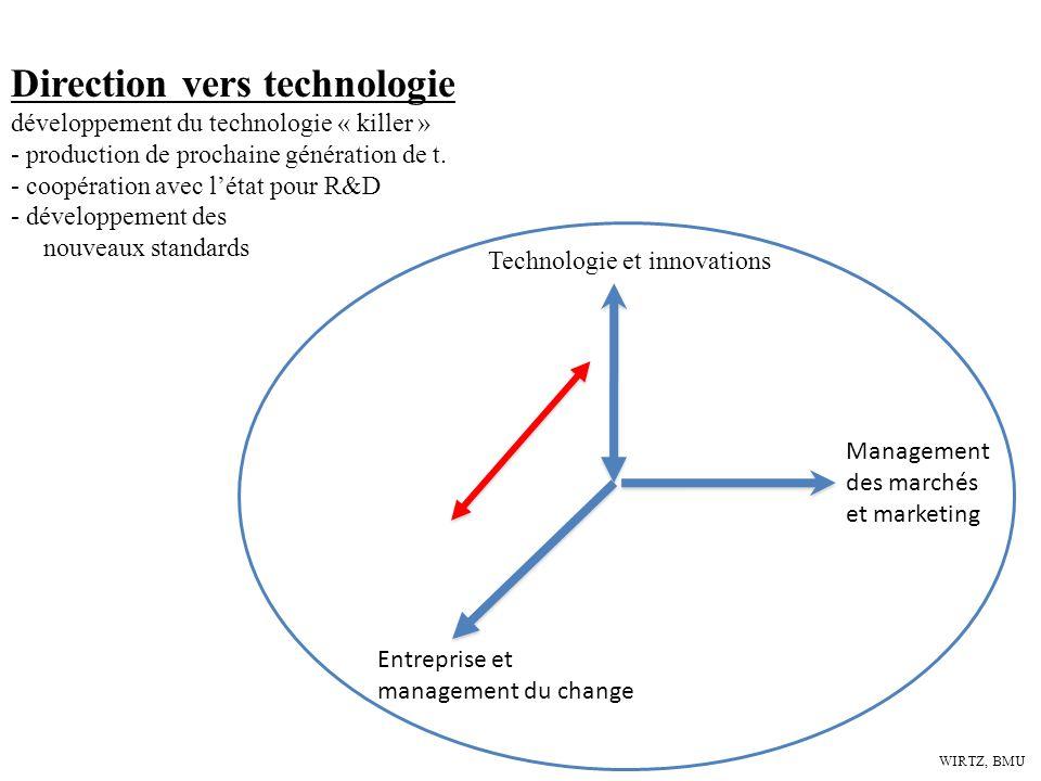 WIRTZ, BMU Technologie et innovations Entreprise et management du change Management des marchés et marketing Direction vers technologie développement
