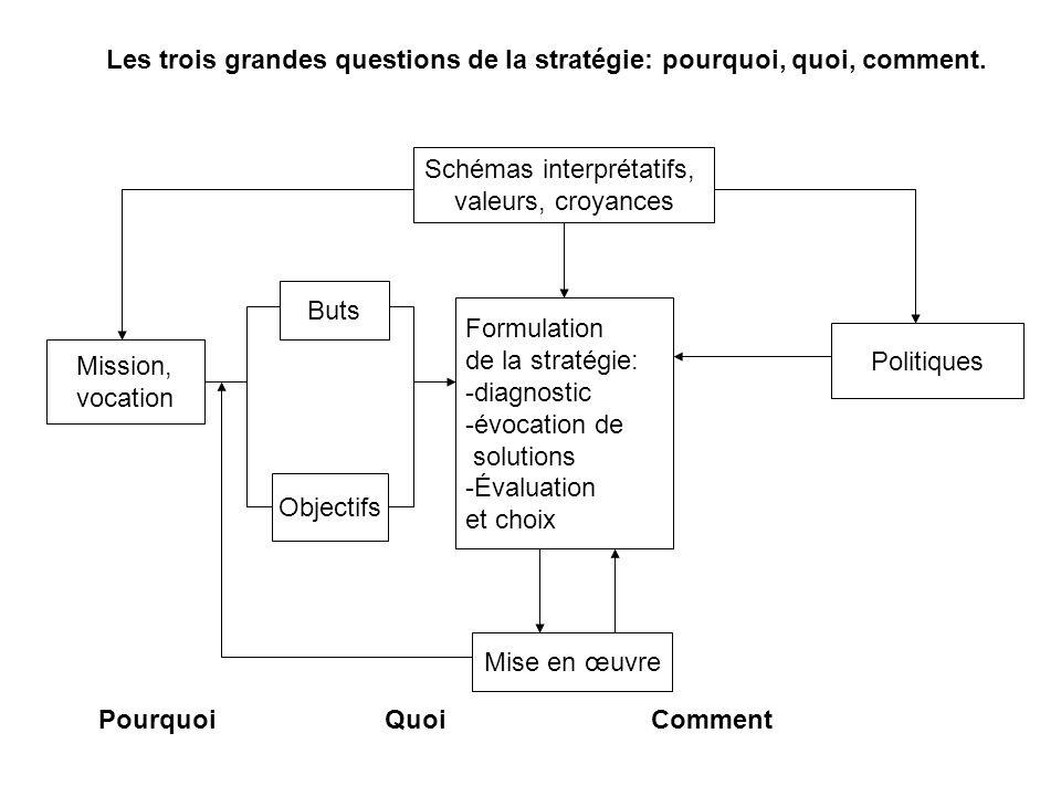 Schémas interprétatifs, valeurs, croyances Politiques Mission, vocation Objectifs Buts Mise en œuvre Formulation de la stratégie: -diagnostic -évocati