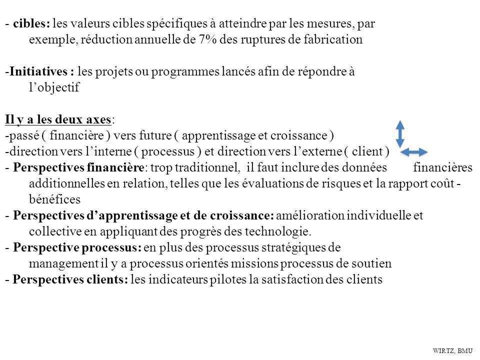 WIRTZ, BMU - cibles: les valeurs cibles spécifiques à atteindre par les mesures, par exemple, réduction annuelle de 7% des ruptures de fabrication -In