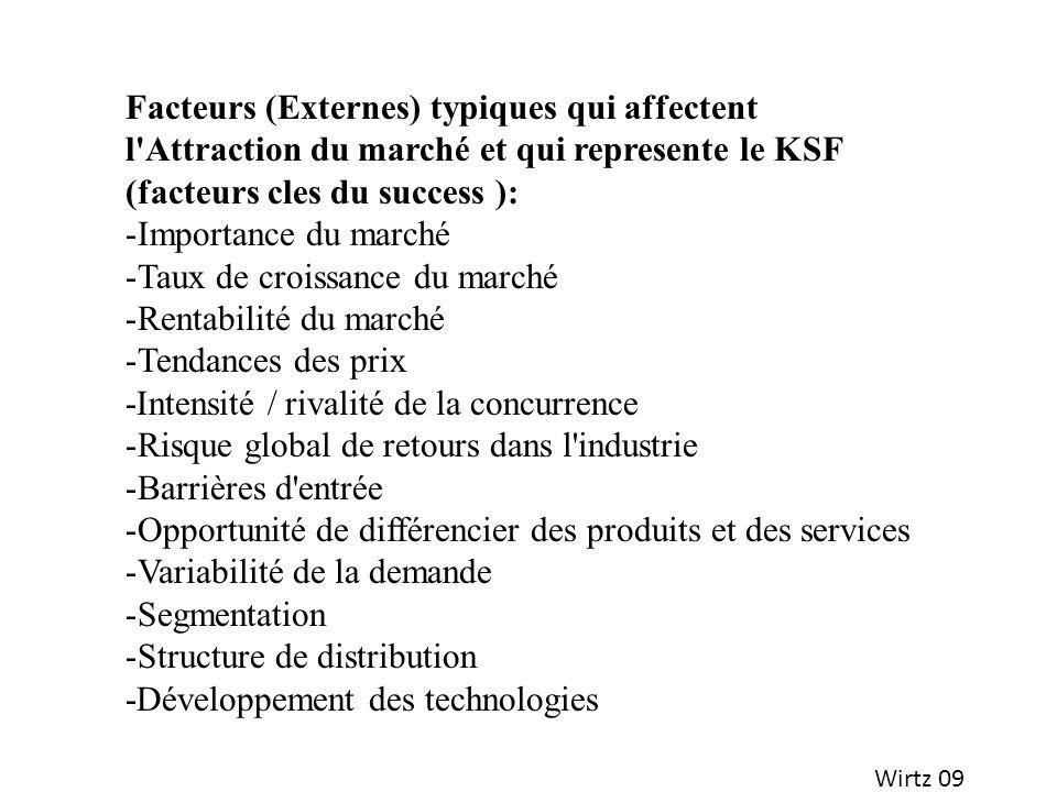 Facteurs (Externes) typiques qui affectent l'Attraction du marché et qui represente le KSF (facteurs cles du success ): -Importance du marché -Taux de