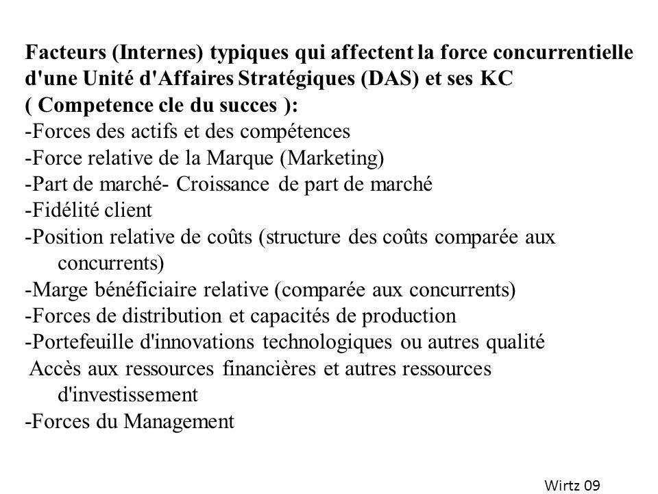 Wirtz 09 Facteurs (Internes) typiques qui affectent la force concurrentielle d'une Unité d'Affaires Stratégiques (DAS) et ses KC ( Competence cle du s