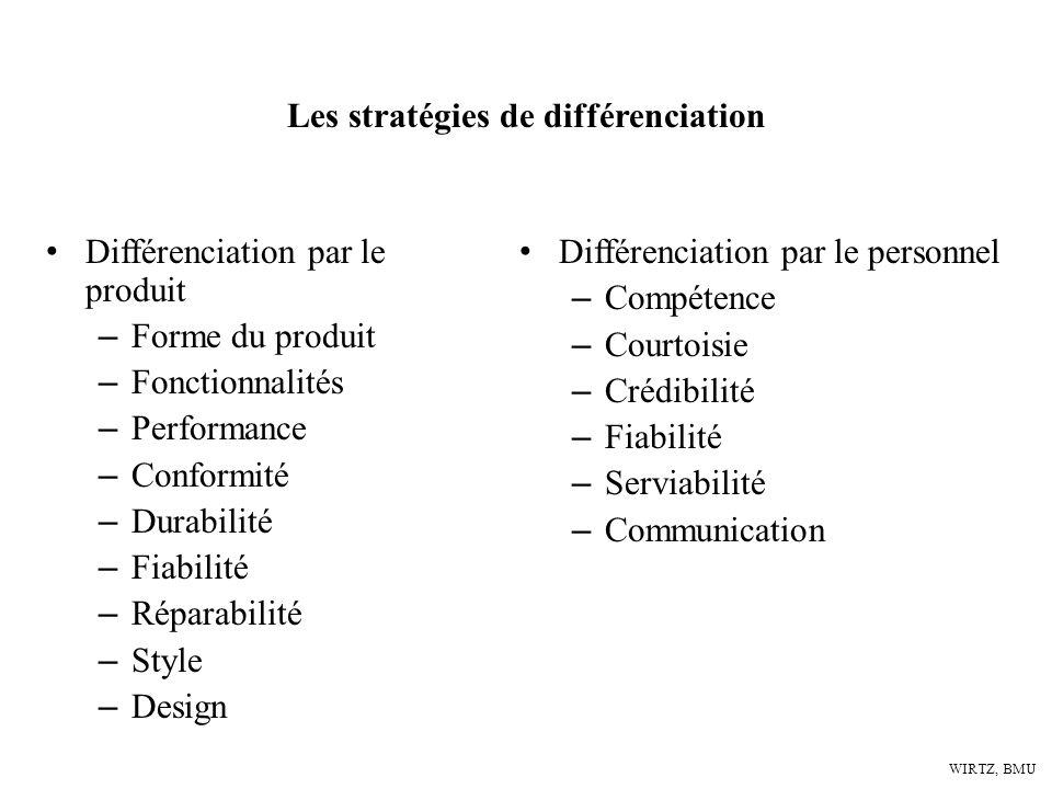 WIRTZ, BMU Différenciation par le produit – Forme du produit – Fonctionnalités – Performance – Conformité – Durabilité – Fiabilité – Réparabilité – St