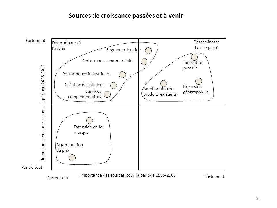 53 Innovation produit Expansion géographique Amélioration des produits existants Déterminates dans le passé Déterminates à lavenir Segmentation fine P