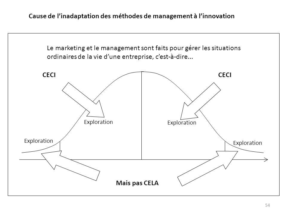 54 Cause de linadaptation des méthodes de management à linnovation Le marketing et le management sont faits pour gérer les situations ordinaires de la