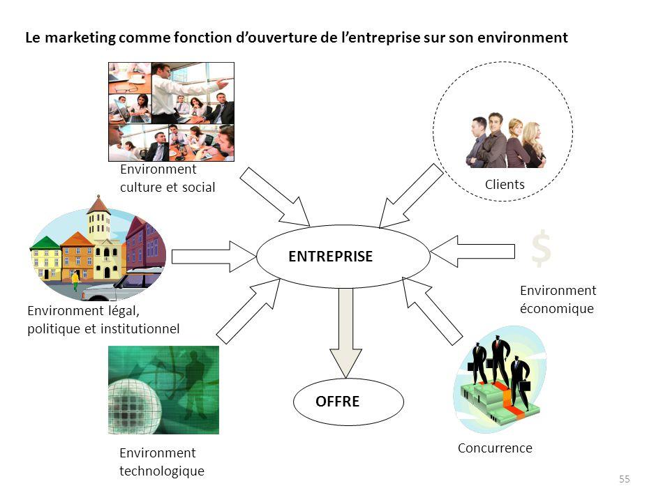 55 Le marketing comme fonction douverture de lentreprise sur son environment $ ENTREPRISE OFFRE Clients Environment culture et social Environment léga