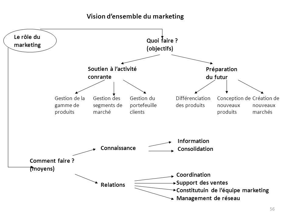 56 Vision densemble du marketing Le rôle du marketing Quoi faire ? (objectifs) Soutien à lactivité conrante Préparation du futur Comment faire ? (moye