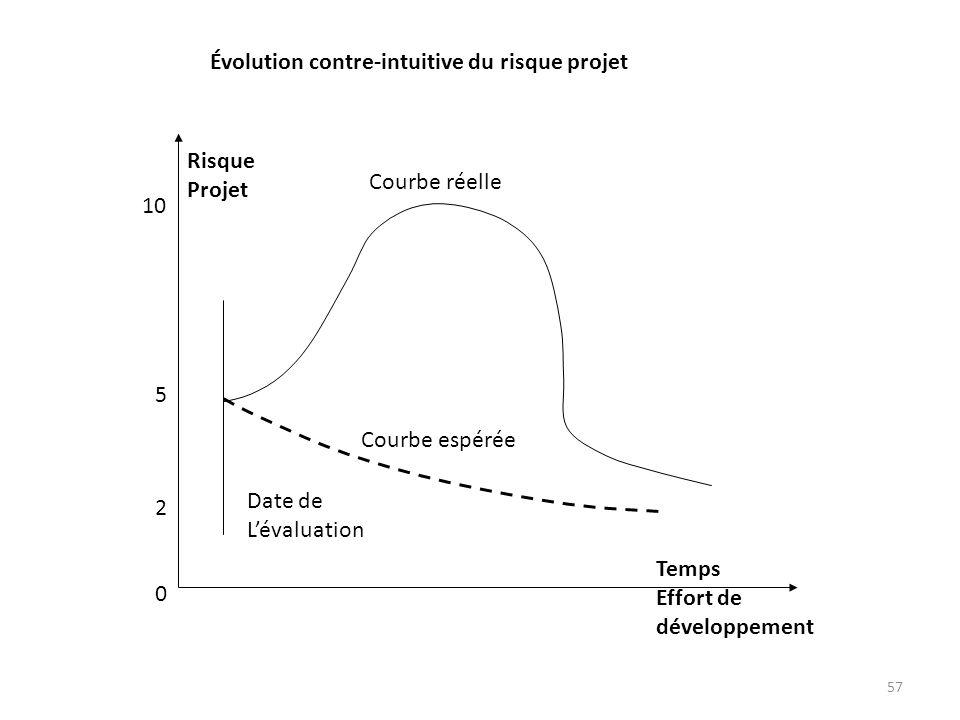 57 0 2 5 10 Risque Projet Temps Effort de développement Date de Lévaluation Courbe réelle Courbe espérée Évolution contre-intuitive du risque projet