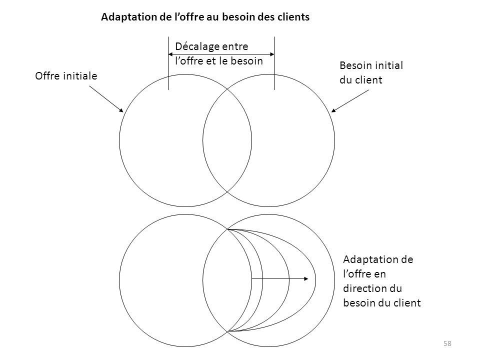58 Adaptation de loffre en direction du besoin du client Besoin initial du client Offre initiale Décalage entre loffre et le besoin Adaptation de loff