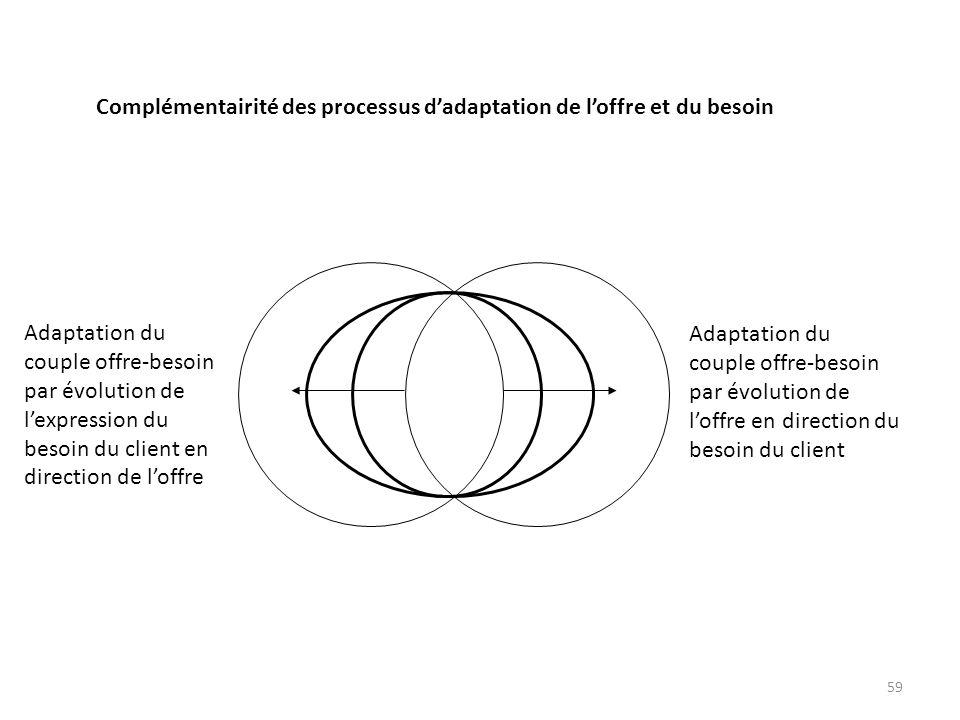 59 Adaptation du couple offre-besoin par évolution de lexpression du besoin du client en direction de loffre Adaptation du couple offre-besoin par évo