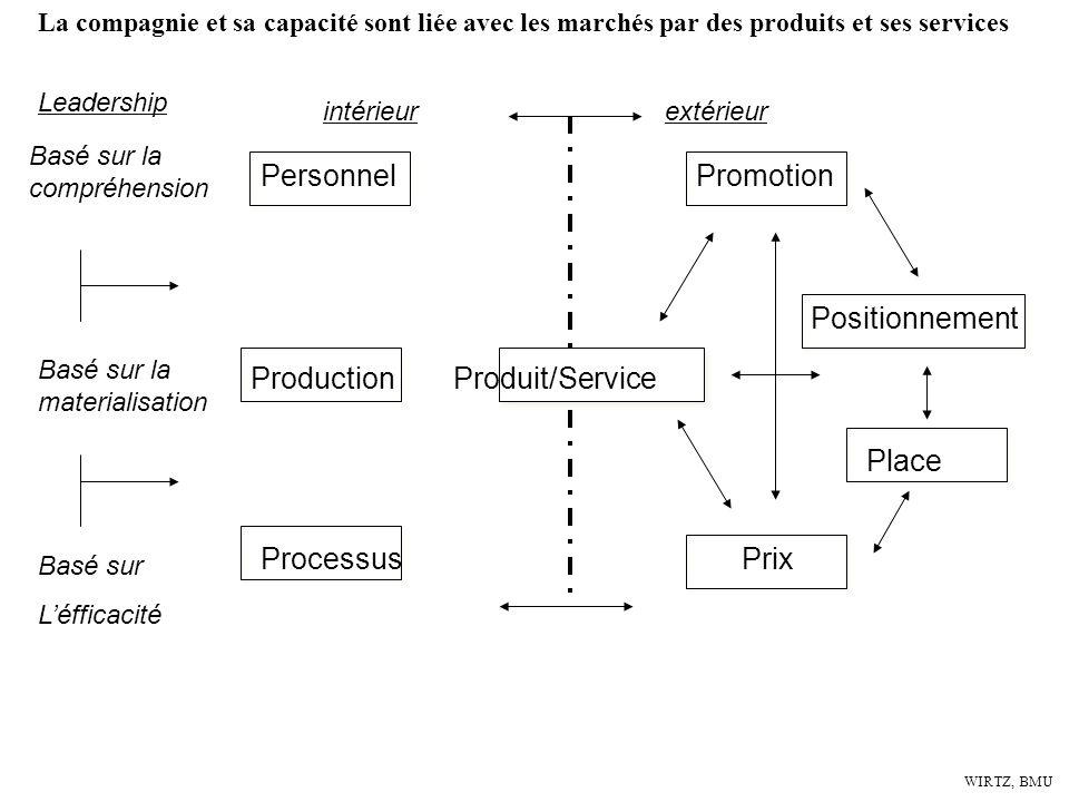 WIRTZ, BMU 3 dimensions de créer un offre difficle à imiter, et à substituer: -Hardware: -Software: -Techware: