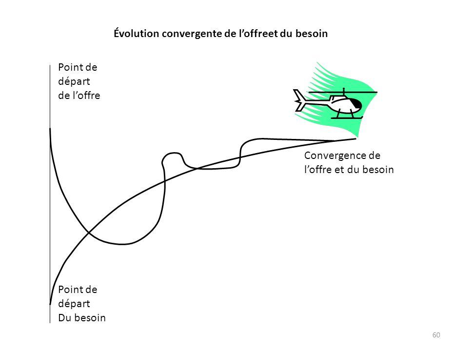 60 Convergence de loffre et du besoin Point de départ de loffre Point de départ Du besoin Évolution convergente de loffreet du besoin