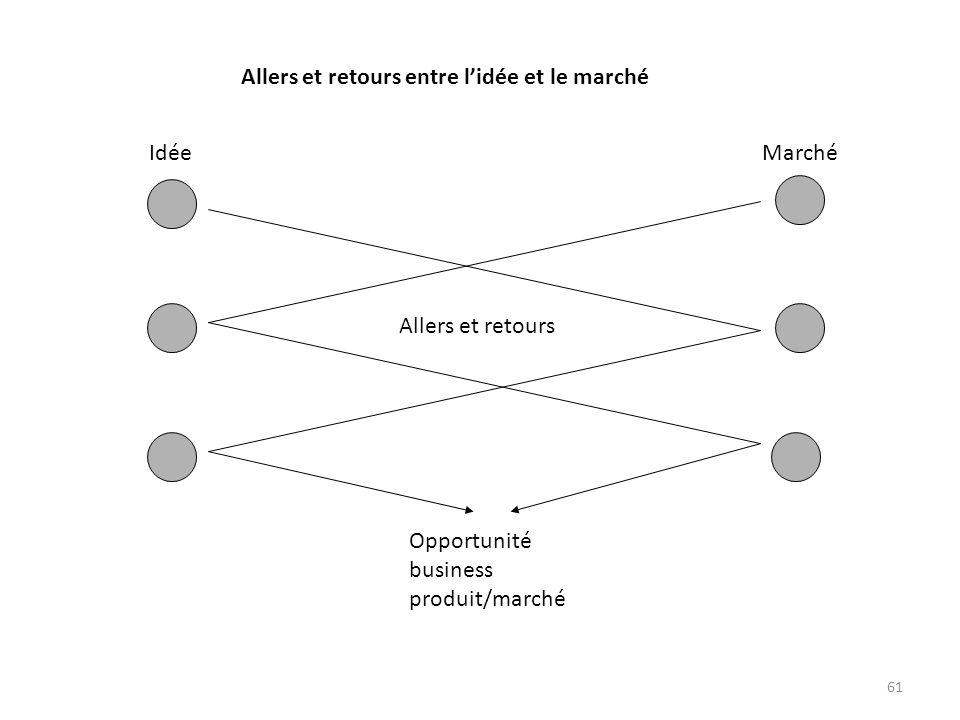 61 Opportunité business produit/marché Allers et retours IdéeMarché Allers et retours entre lidée et le marché