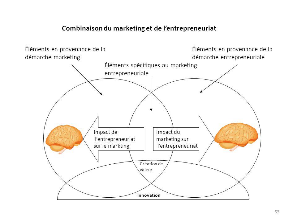 63 Éléments en provenance de la démarche entrepreneuriale Combinaison du marketing et de lentrepreneuriat Éléments en provenance de la démarche market