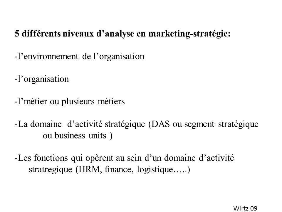Wirtz 09 5 différents niveaux danalyse en marketing-stratégie: -lenvironnement de lorganisation -lorganisation -lmétier ou plusieurs métiers -La domai