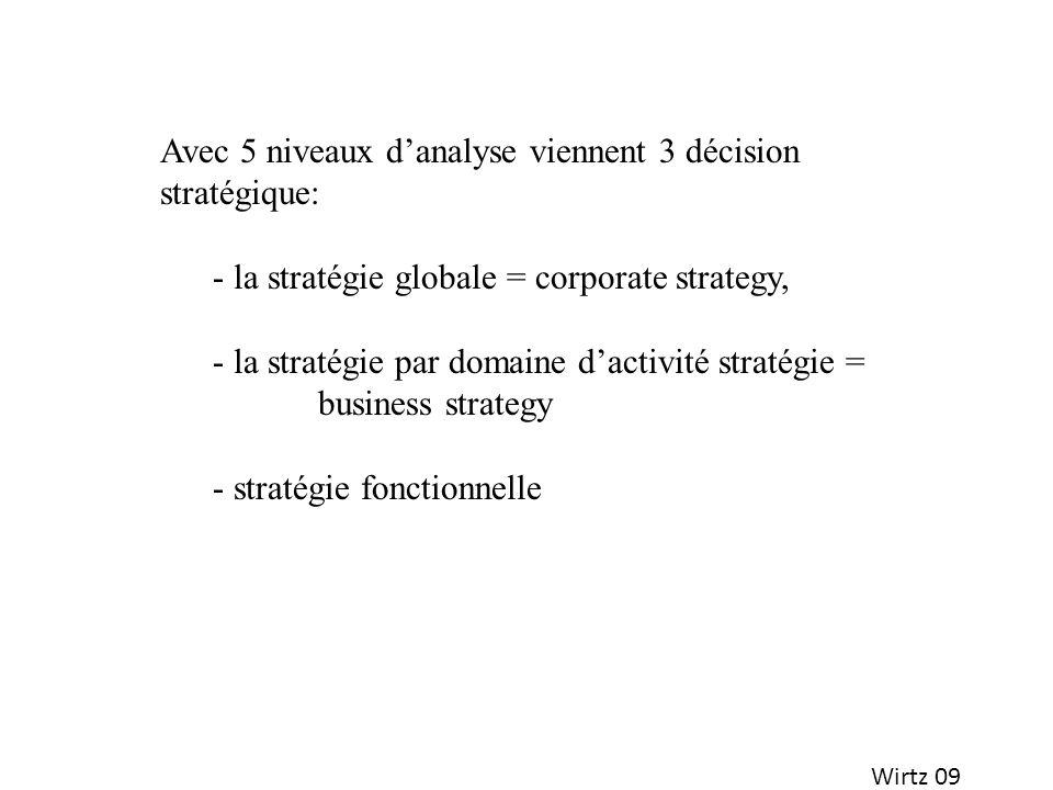 Wirtz 09 Avec 5 niveaux danalyse viennent 3 décision stratégique: - la stratégie globale = corporate strategy, - la stratégie par domaine dactivité st