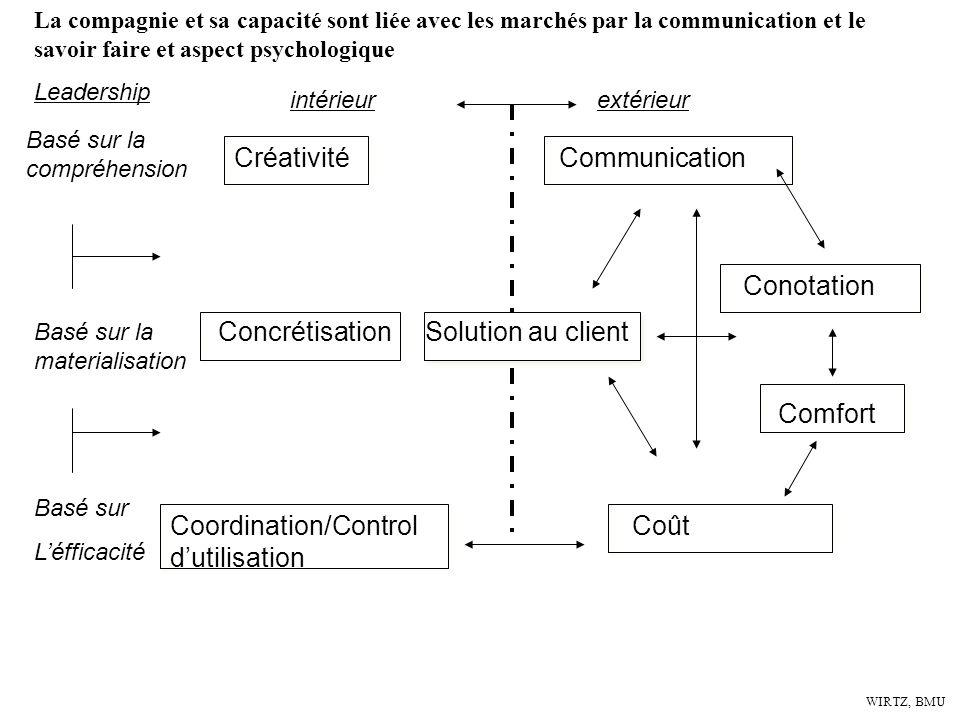 WIRTZ, BMU Créativité Communication Coordination/Control Coût dutilisation intérieur extérieur Basé sur la compréhension Leadership Basé sur la materi