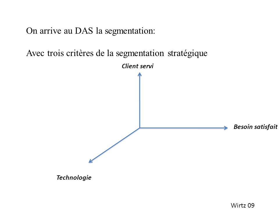 Wirtz 09 On arrive au DAS la segmentation: Avec trois critères de la segmentation stratégique Client servi Technologie Besoin satisfait