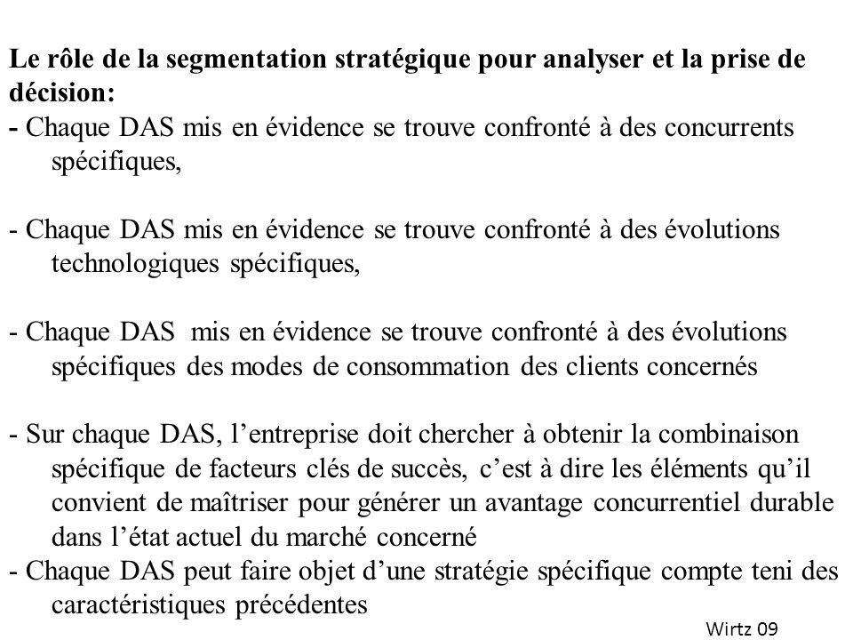 Wirtz 09 Le rôle de la segmentation stratégique pour analyser et la prise de décision: - Chaque DAS mis en évidence se trouve confronté à des concurre