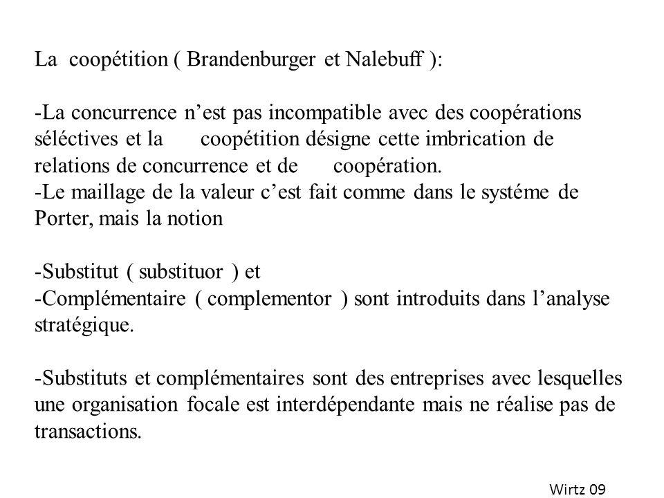 Wirtz 09 La coopétition ( Brandenburger et Nalebuff ): -La concurrence nest pas incompatible avec des coopérations séléctives et la coopétition désign