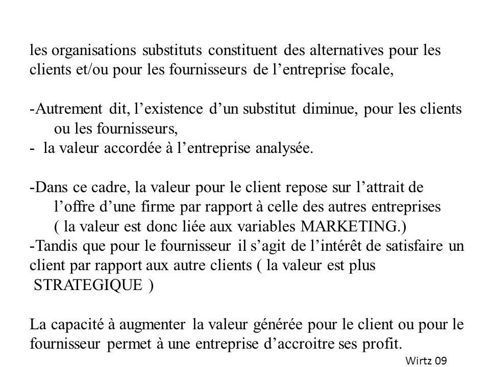 Wirtz 09 les organisations substituts constituent des alternatives pour les clients et/ou pour les fournisseurs de lentreprise focale, -Autrement dit,