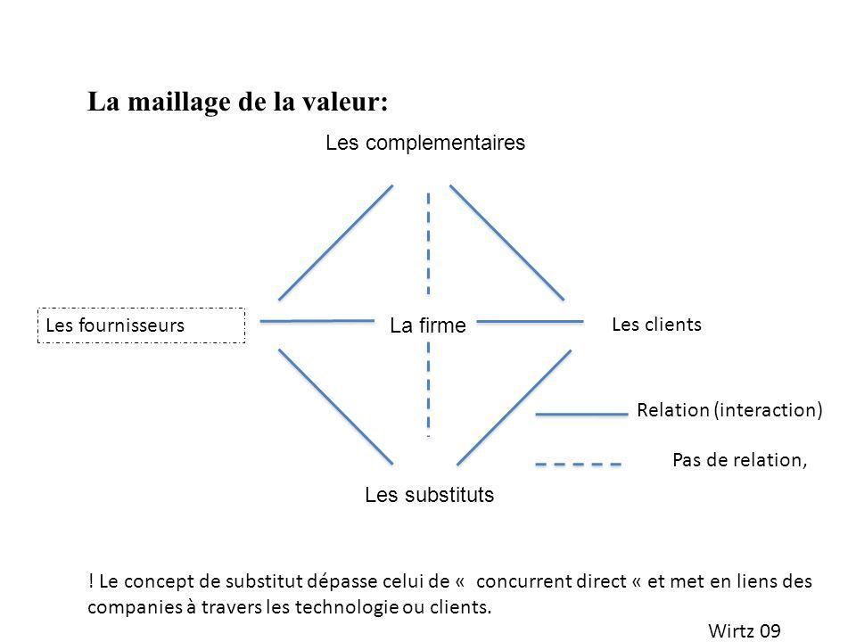 Wirtz 09 Les clients Les fournisseurs La maillage de la valeur: ! Le concept de substitut dépasse celui de « concurrent direct « et met en liens des c