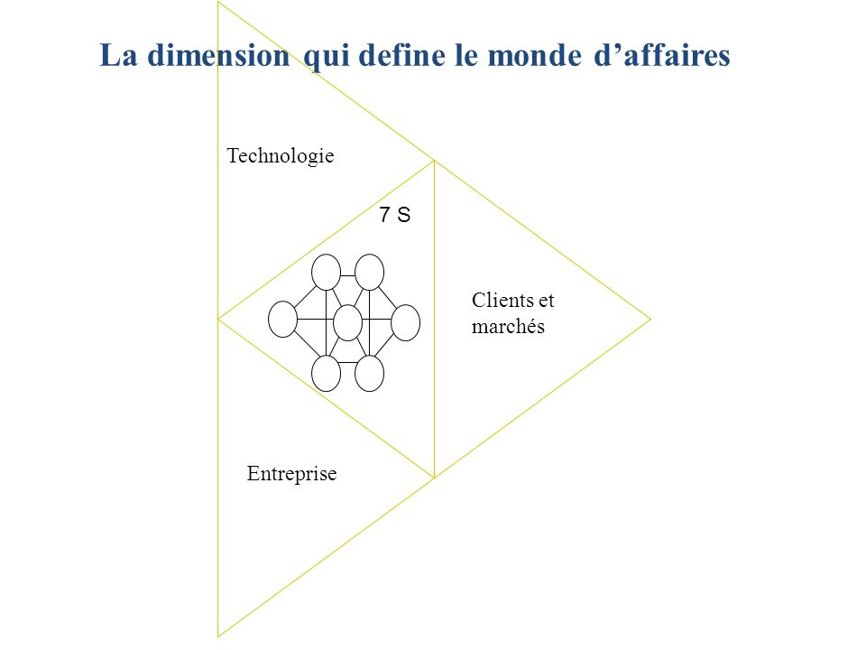 Dans leur article « Le Coeur de Compétence de l Entreprise » (1990), Prahalad et Gary Hamel écartent la perspective de portefeuille comme approche viable de la stratégie de groupe.