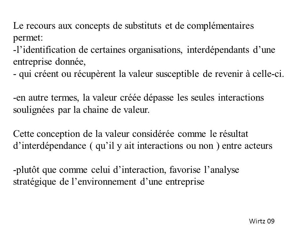 Wirtz 09 Le recours aux concepts de substituts et de complémentaires permet: -lidentification de certaines organisations, interdépendants dune entrepr