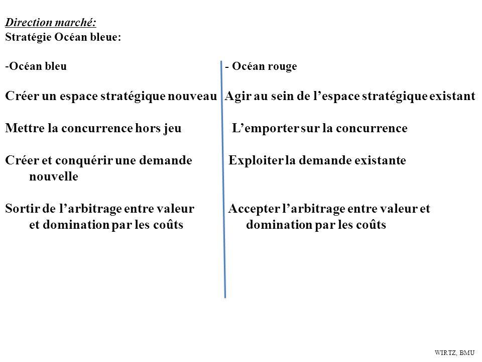 WIRTZ, BMU Direction marché: Stratégie Océan bleue: -Océan bleu - Océan rouge Créer un espace stratégique nouveau Agir au sein de lespace stratégique