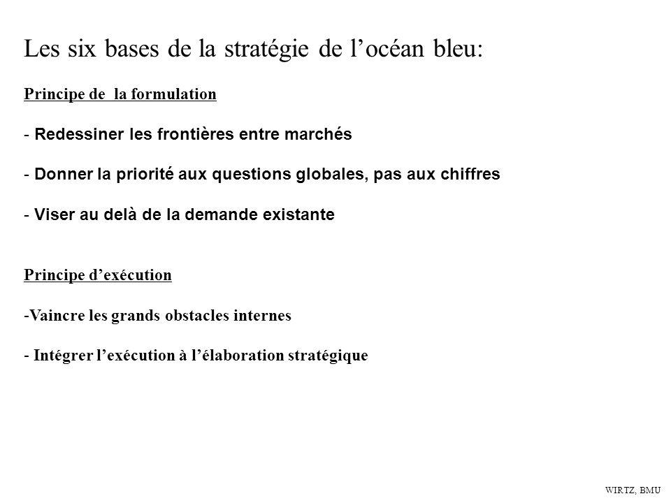 WIRTZ, BMU Les six bases de la stratégie de locéan bleu: Principe de la formulation - Redessiner les frontières entre marchés - Donner la priorité aux
