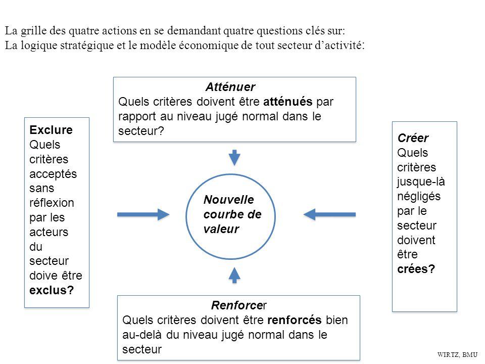 WIRTZ, BMU La grille des quatre actions en se demandant quatre questions clés sur: La logique stratégique et le modèle économique de tout secteur dact