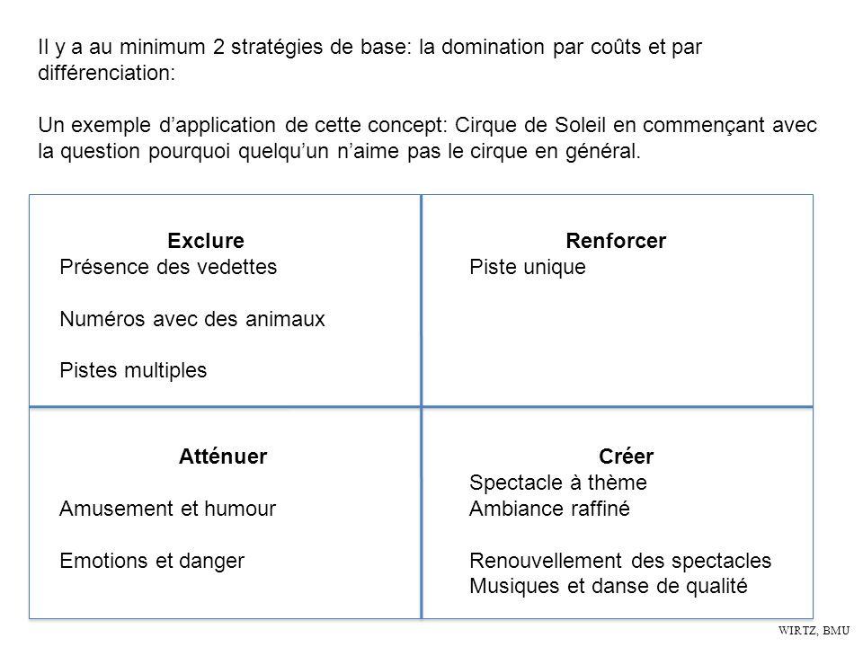 WIRTZ, BMU Il y a au minimum 2 stratégies de base: la domination par coûts et par différenciation: Un exemple dapplication de cette concept: Cirque de