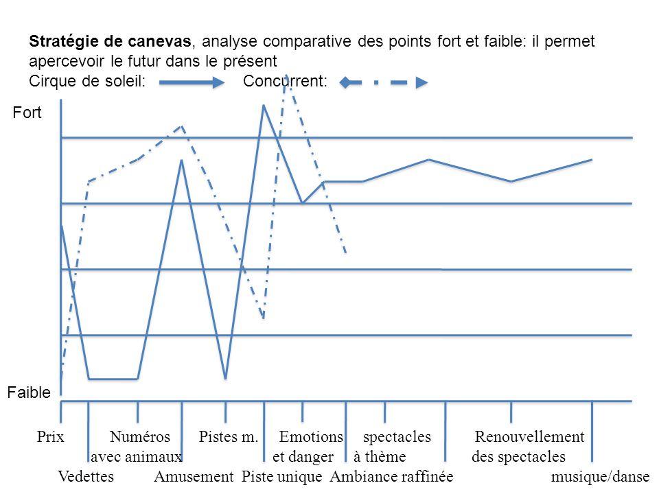 Stratégie de canevas, analyse comparative des points fort et faible: il permet apercevoir le futur dans le présent Cirque de soleil: Concurrent: Faibl