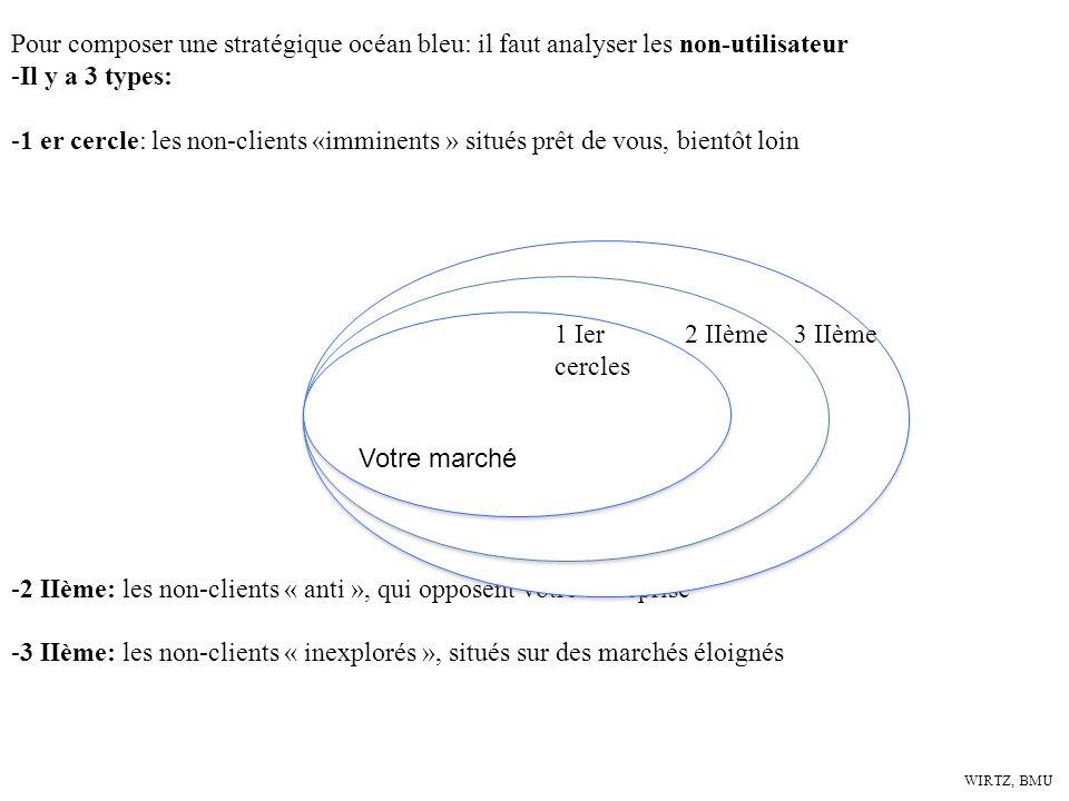 WIRTZ, BMU Pour composer une stratégique océan bleu: il faut analyser les non-utilisateur -Il y a 3 types: -1 er cercle: les non-clients «imminents »