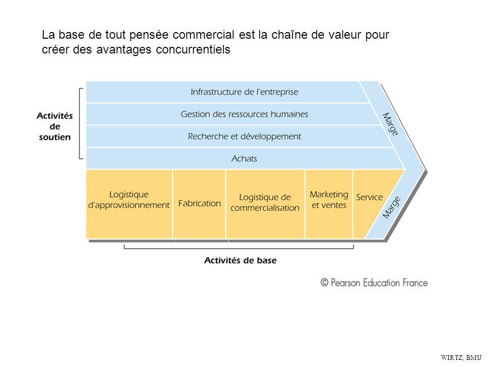 WIRTZ, BMU La base de tout pensée commercial est la chaîne de valeur pour créer des avantages concurrentiels