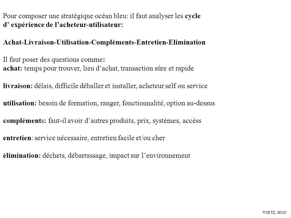 WIRTZ, BMU Pour composer une stratégique océan bleu: il faut analyser les cycle d expérience de lacheteur-utilisateur: Achat-Livraison-Utilisation-Com