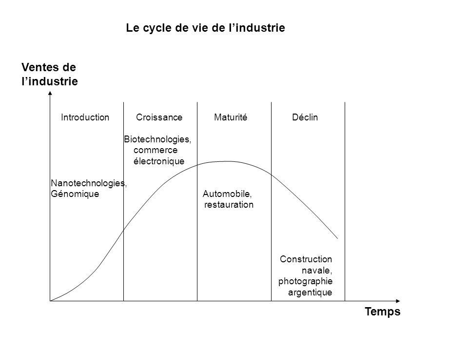 Ventes de lindustrie Temps Introduction Croissance Maturité Déclin Biotechnologies, commerce électronique Nanotechnologies, Génomique Automobile, rest