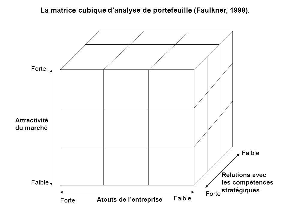 Forte Faible Forte Faible Forte Relations avec les compétences stratégiques Atouts de lentreprise Attractivité du marché La matrice cubique danalyse d