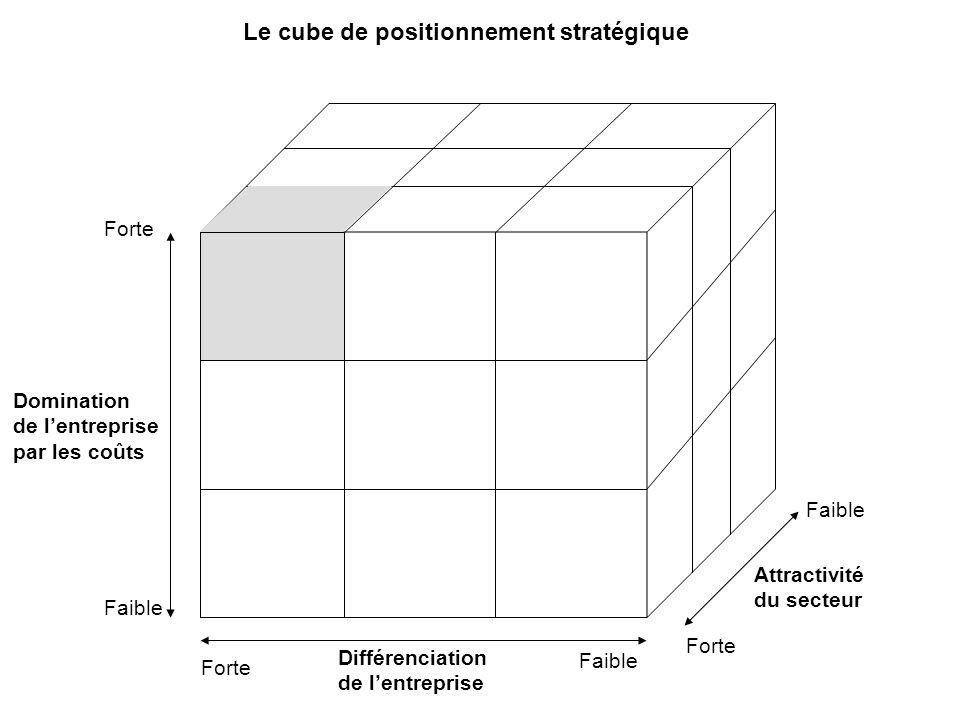 Forte Faible Forte Faible Forte Attractivité du secteur Différenciation de lentreprise Domination de lentreprise par les coûts Le cube de positionneme