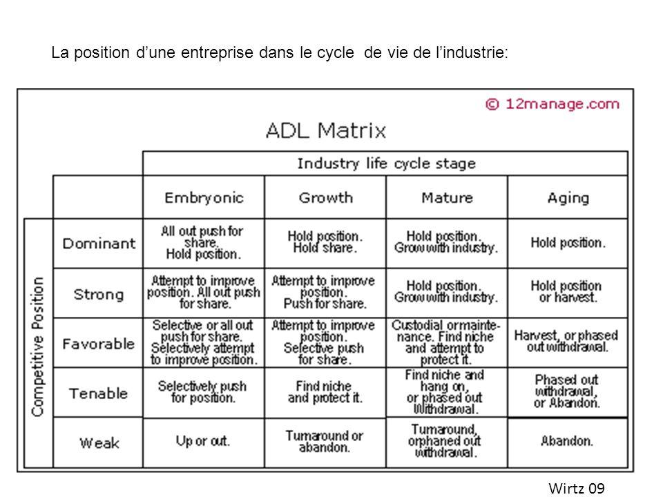 Wirtz 09 La position dune entreprise dans le cycle de vie de lindustrie: