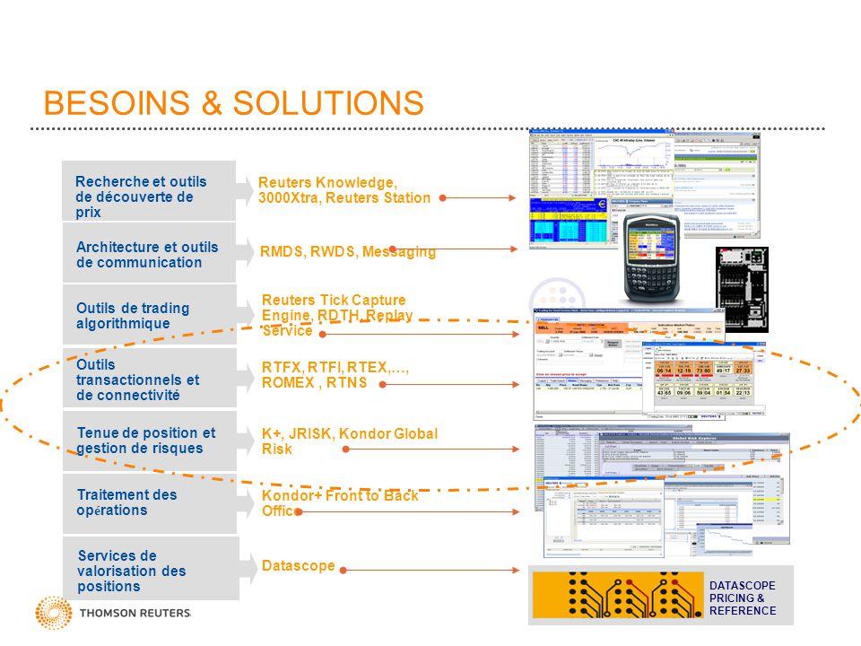 BESOINS & SOLUTIONS Outils transactionnels et de connectivité Recherche et outils de découverte de prix Outils de trading algorithmique Tenue de posit