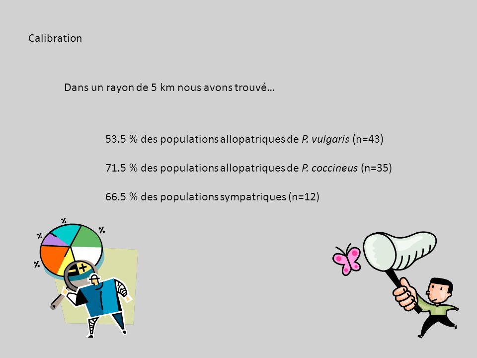 Calibration Dans un rayon de 5 km nous avons trouvé… 53.5 % des populations allopatriques de P.