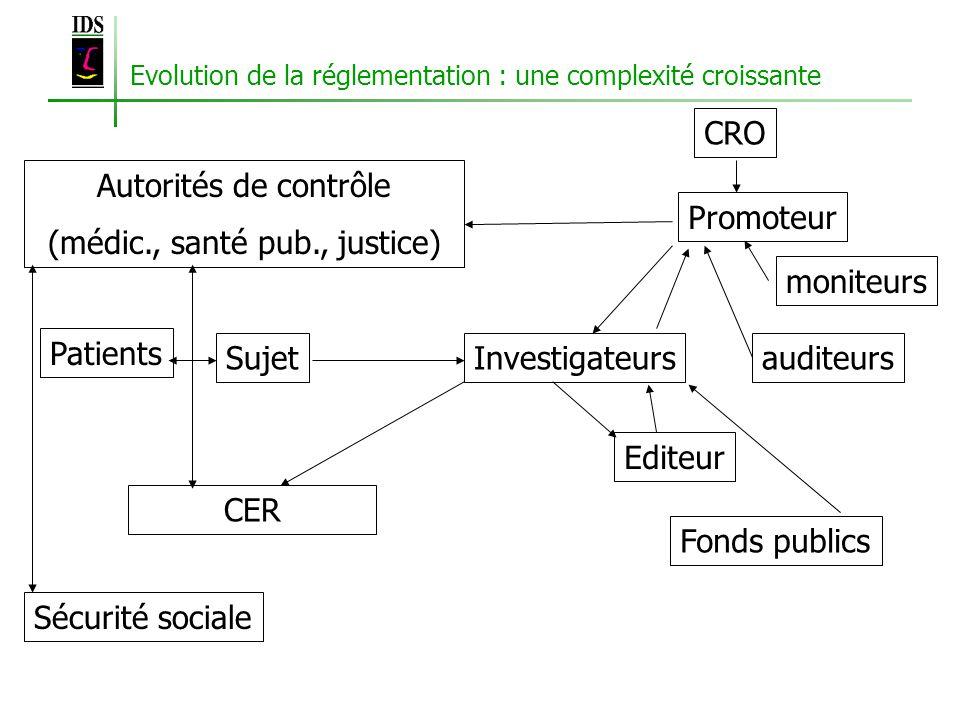 Evolution de la réglementation : une complexité croissante SujetInvestigateurs CER Editeur Autorités de contrôle (médic., santé pub., justice) Promoteur moniteurs auditeurs Patients Sécurité sociale CRO Fonds publics