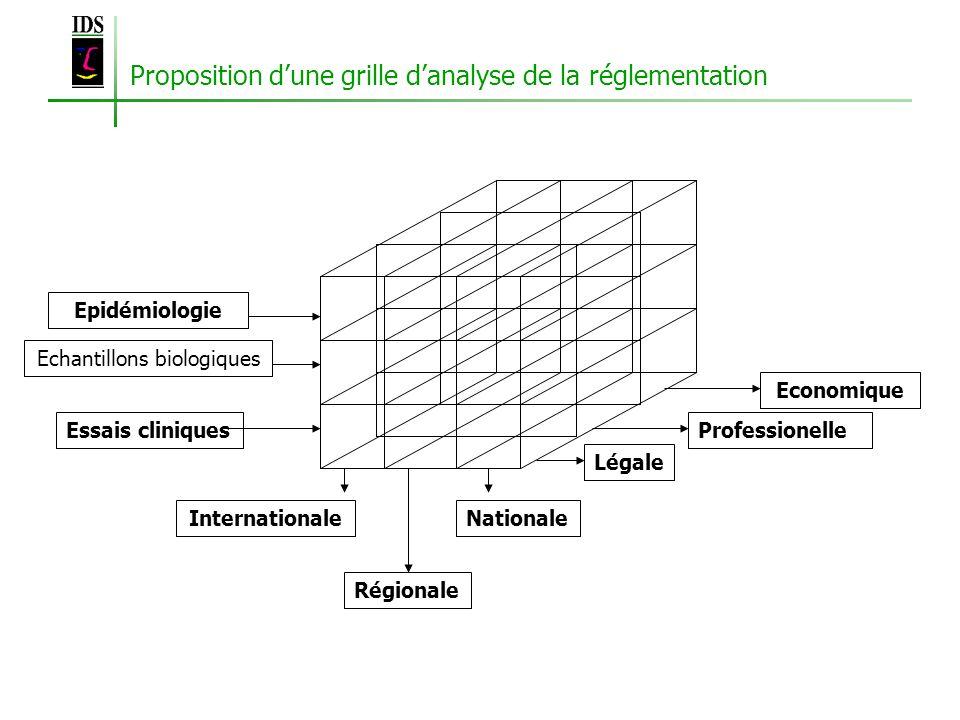 Proposition dune grille danalyse de la réglementation Economique Professionelle Légale Internationale Régionale Nationale Essais cliniques Echantillons biologiques Epidémiologie