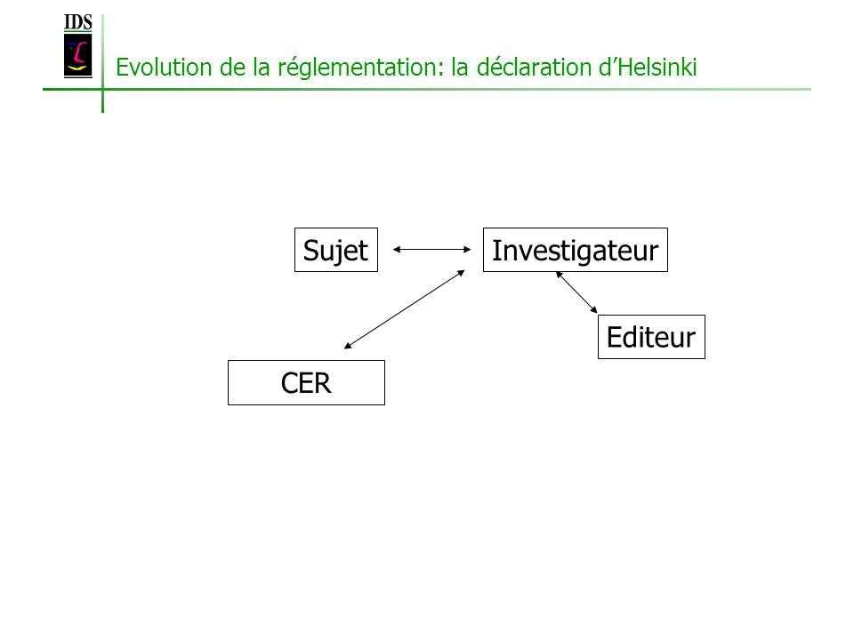 Evolution de la réglementation: la déclaration dHelsinki SujetInvestigateur CER Editeur