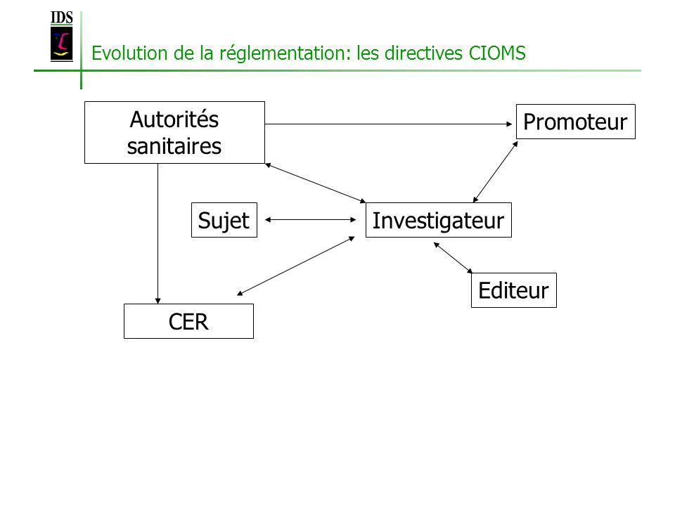 Evolution de la réglementation: les directives CIOMS SujetInvestigateur CER Editeur Autorités sanitaires Promoteur