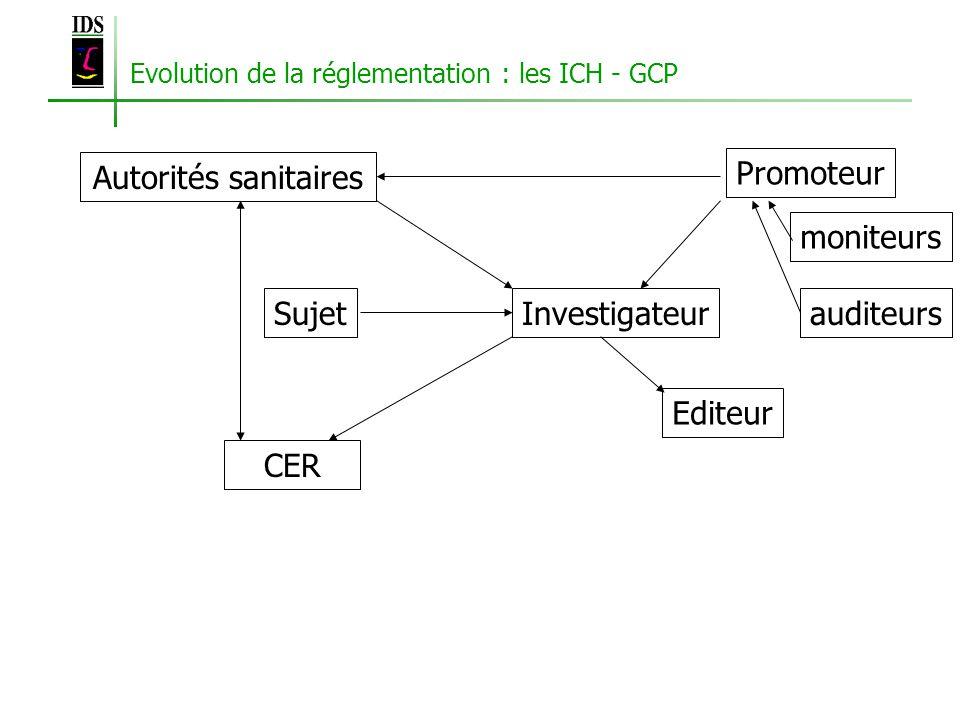 Evolution de la réglementation : les ICH - GCP SujetInvestigateur CER Editeur Autorités sanitaires Promoteur moniteurs auditeurs
