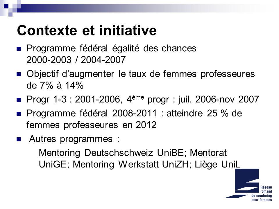 Contexte et initiative Programme fédéral égalité des chances 2000-2003 / 2004-2007 Objectif daugmenter le taux de femmes professeures de 7% à 14% Progr 1-3 : 2001-2006, 4 ème progr : juil.